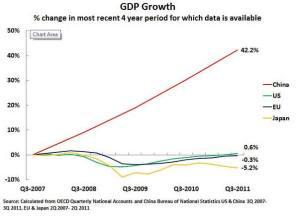 2007年第三季至2011年第三季中國、美國、日本和歐盟的累計GDP增長率:中國累計增長超過四成,遠遠拋離徘徊在停滯邊緣的美國和歐盟,和下降半成左右的日本。