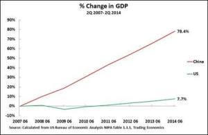 2007年第二季至2014年第二季期間中國和美國的累計GDP增長率:中國78.4%,美國7.7%。