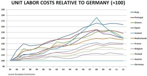 1995年至2012年間,德國相對於歐洲其它主要國家的單位勞動力成本。