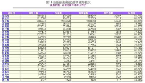 2004年台灣總統選舉數據(來源:中選委網站)