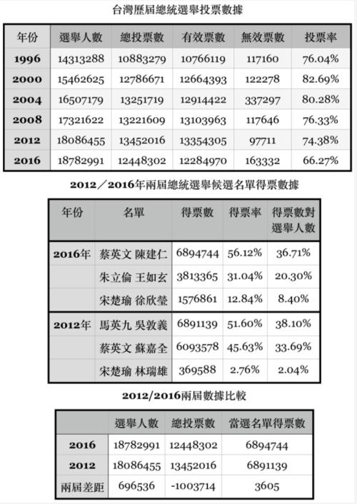 《跨時》製表。數據來源:台灣中選委網站。